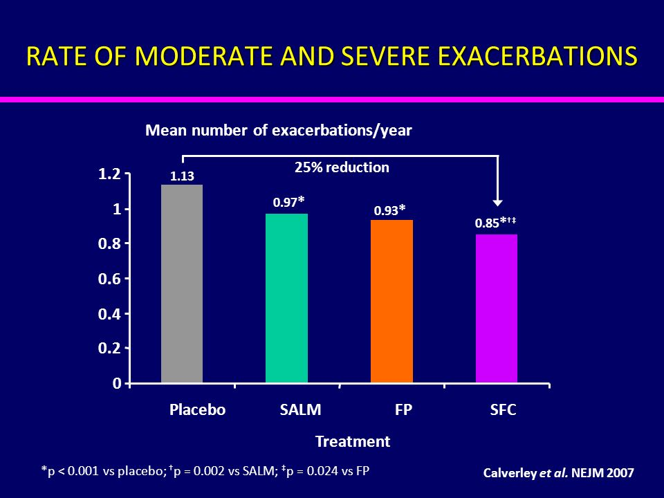 RATE OF MODERATE AND SEVERE EXACERBATIONS