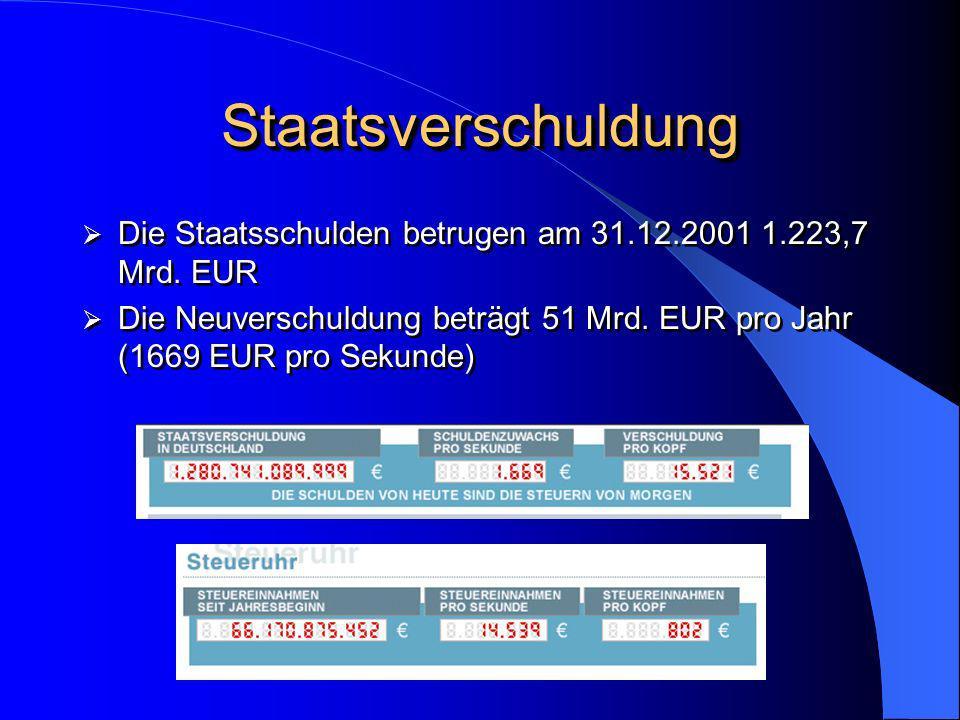 Staatsverschuldung Die Staatsschulden betrugen am 31.12.2001 1.223,7 Mrd. EUR.