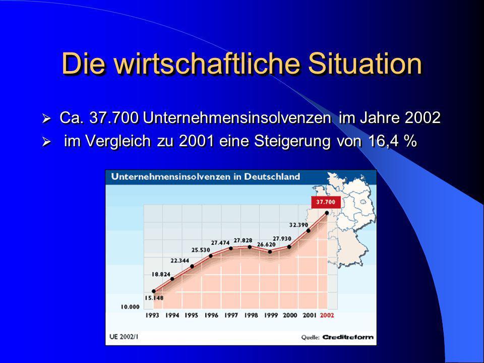 Die wirtschaftliche Situation