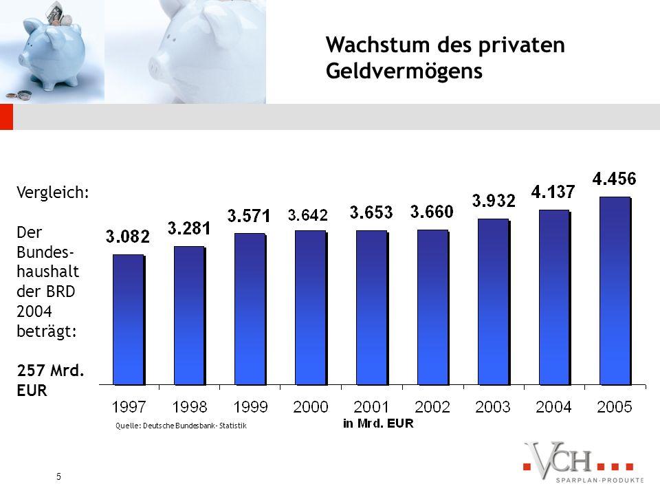 Wachstum des privaten Geldvermögens Vergleich: