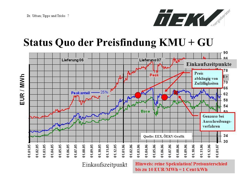 Status Quo der Preisfindung KMU + GU