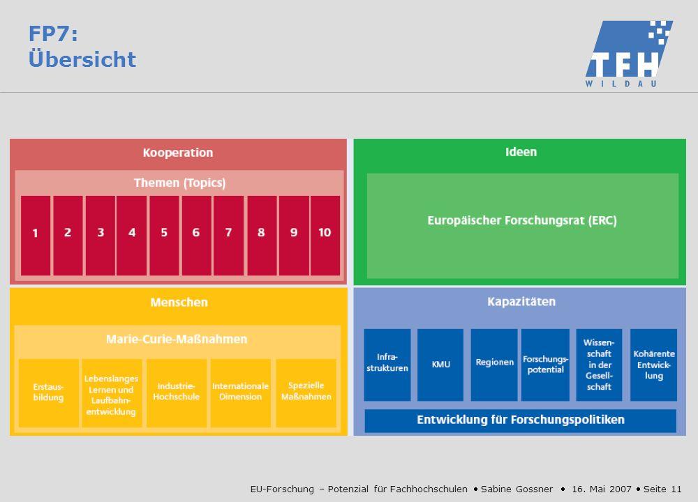 FP7: Übersicht EU-Forschung – Potenzial für Fachhochschulen  Sabine Gossner  16.