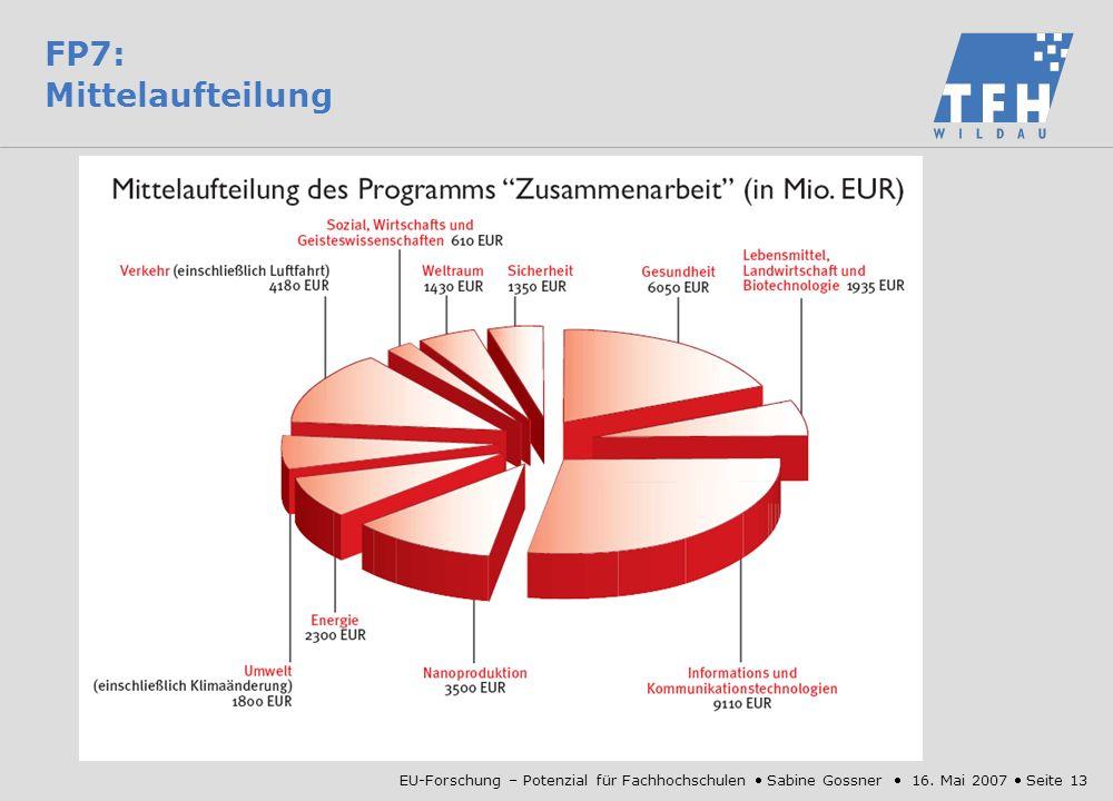 FP7: Mittelaufteilung EU-Forschung – Potenzial für Fachhochschulen  Sabine Gossner  16.