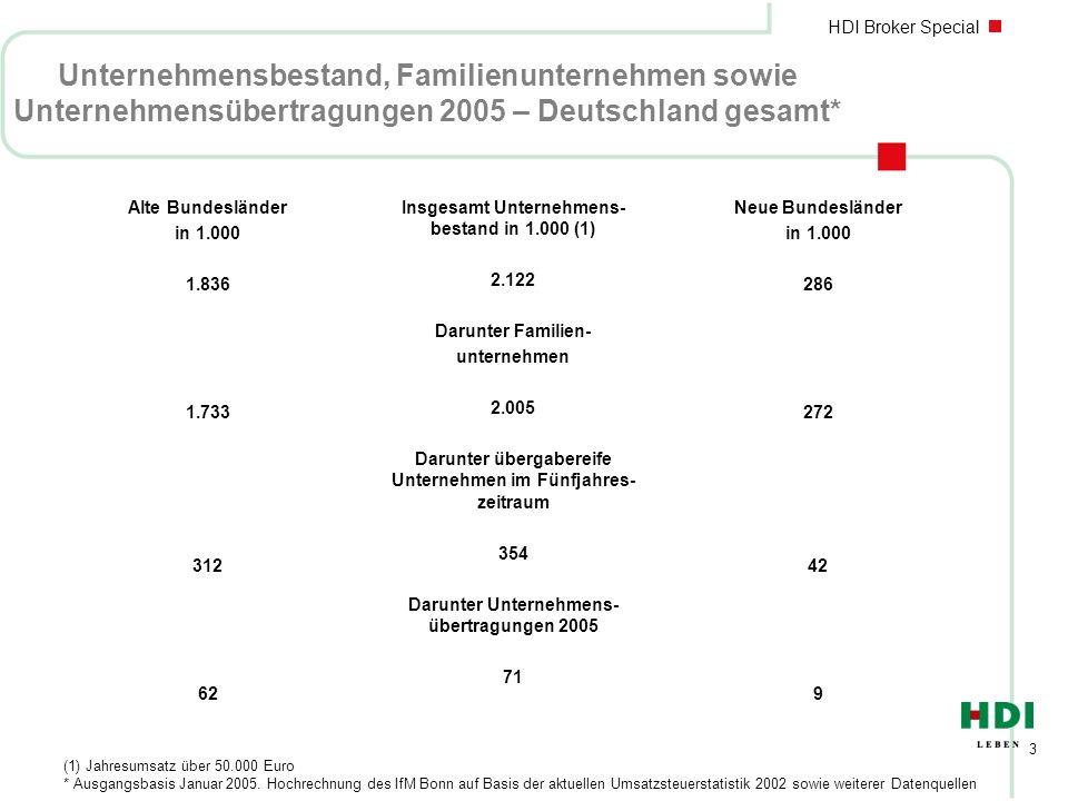 Unternehmensbestand, Familienunternehmen sowie Unternehmensübertragungen 2005 – Deutschland gesamt*