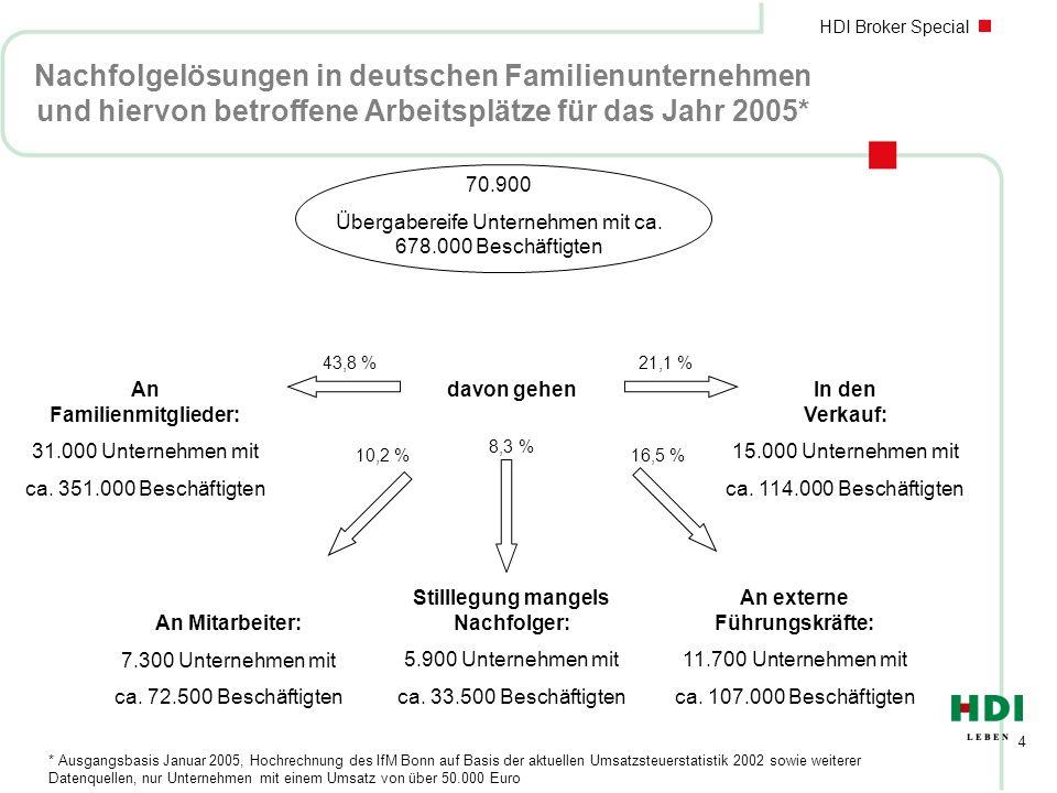 Nachfolgelösungen in deutschen Familienunternehmen und hiervon betroffene Arbeitsplätze für das Jahr 2005*