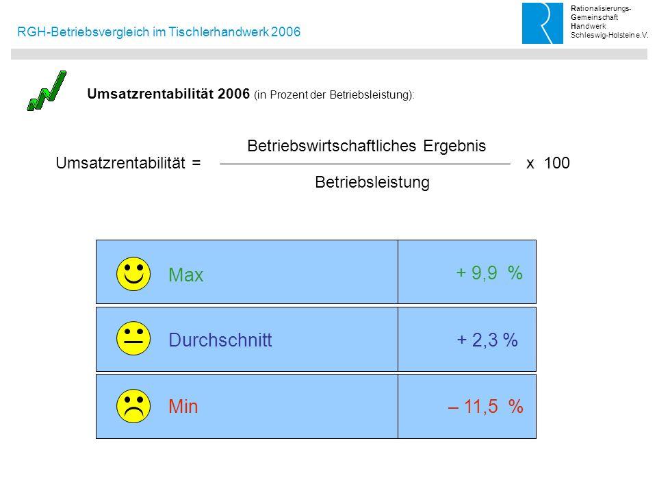 Max + 9,9 % Durchschnitt + 2,3 % Min – 11,5 %