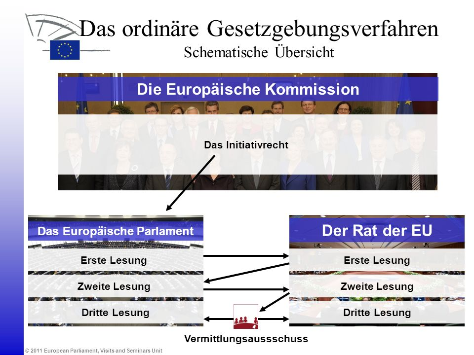 Die Europäische Kommission Das Europäische Parlament