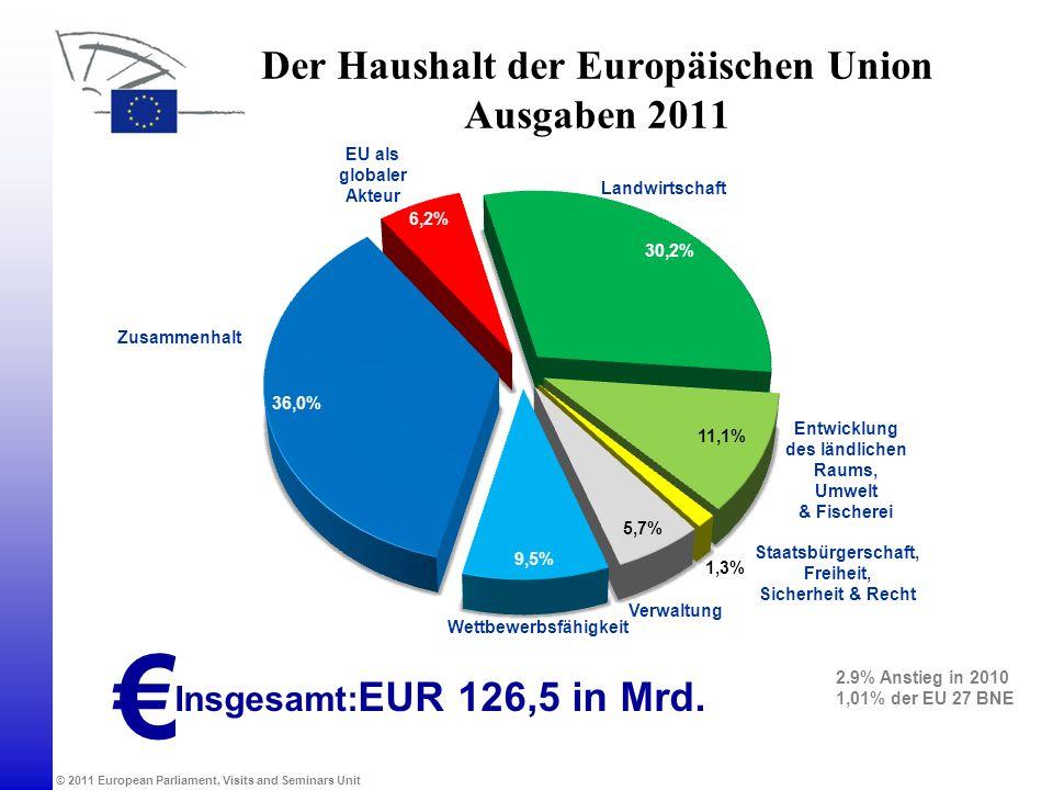 Der Haushalt der Europäischen Union Ausgaben 2011