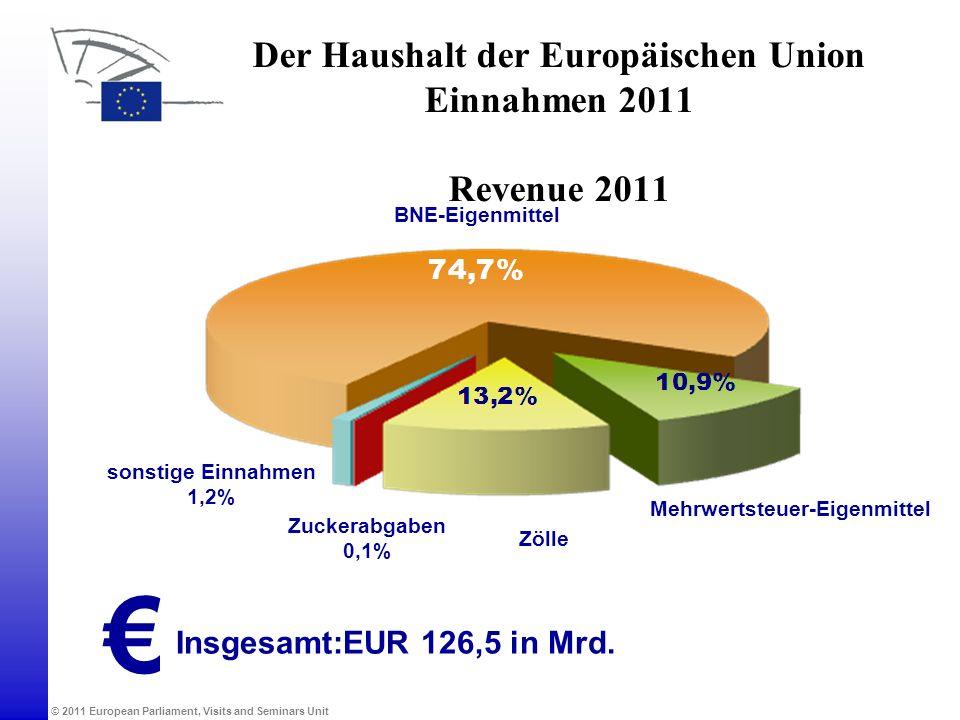 Der Haushalt der Europäischen Union Einnahmen 2011 Revenue 2011