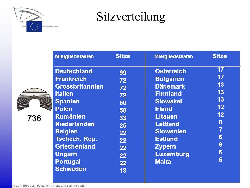 Sitzverteilung 736 Deutschland Osterreich 99 17 Frankreich Bulgarien