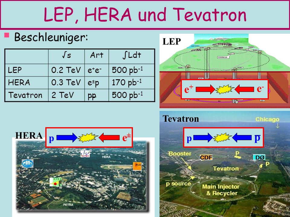 LEP, HERA und Tevatron Beschleuniger: e+ e- _ e± p LEP _ Tevatron HERA