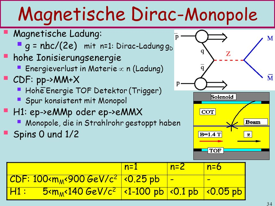 Magnetische Dirac-Monopole