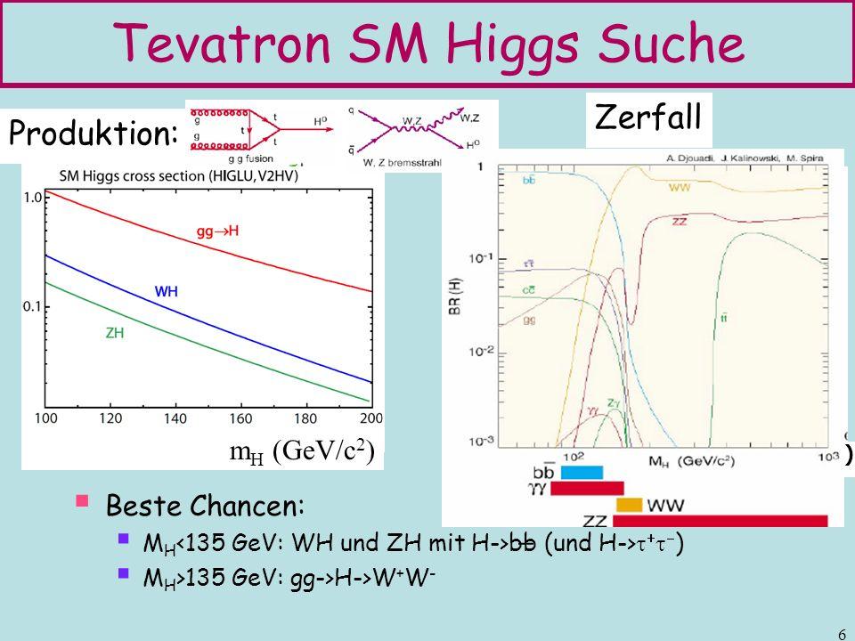 Tevatron SM Higgs Suche