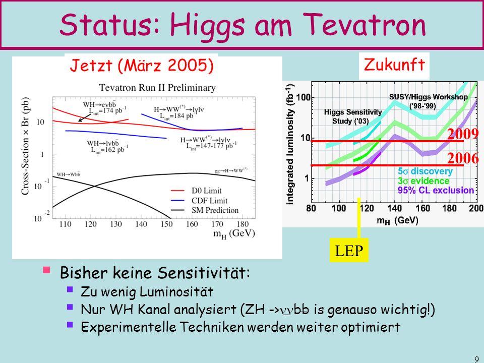 Status: Higgs am Tevatron