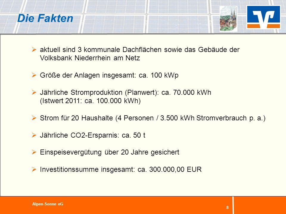 Die Fakten aktuell sind 3 kommunale Dachflächen sowie das Gebäude der Volksbank Niederrhein am Netz.