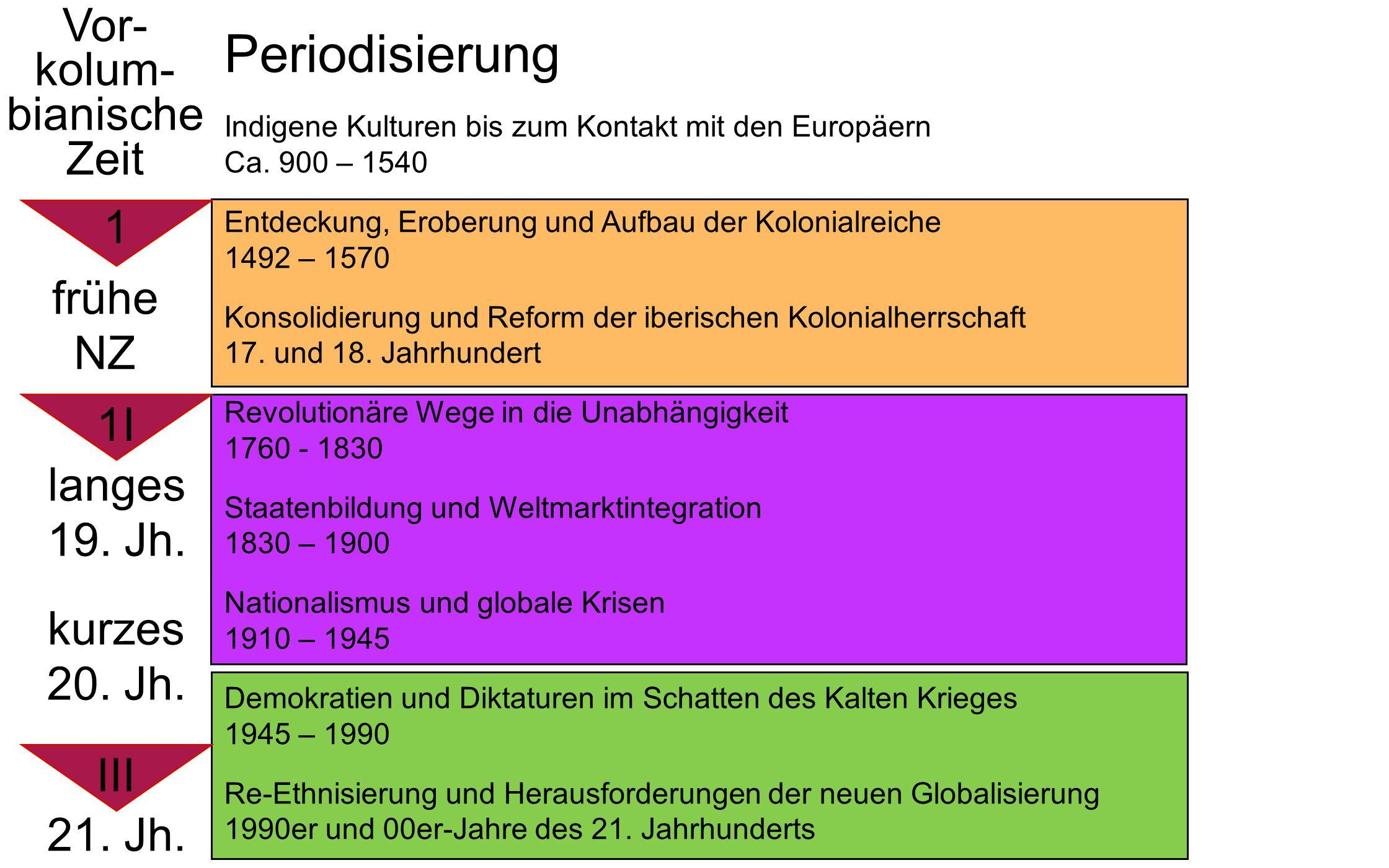 Periodisierung Vor- kolum- bianische Zeit 1 frühe NZ 1I langes 19. Jh.