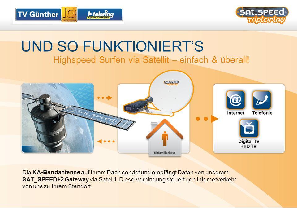 UND SO FUNKTIONIERT'S Highspeed Surfen via Satellit – einfach & überall!