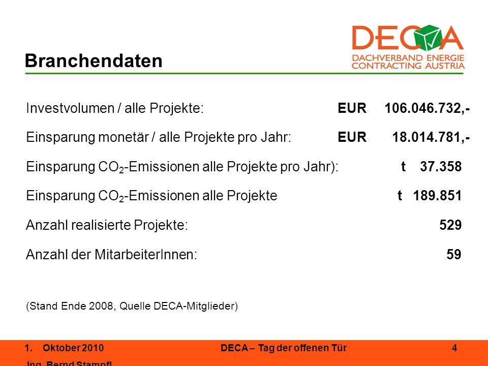 Branchendaten Investvolumen / alle Projekte: EUR 106.046.732,-