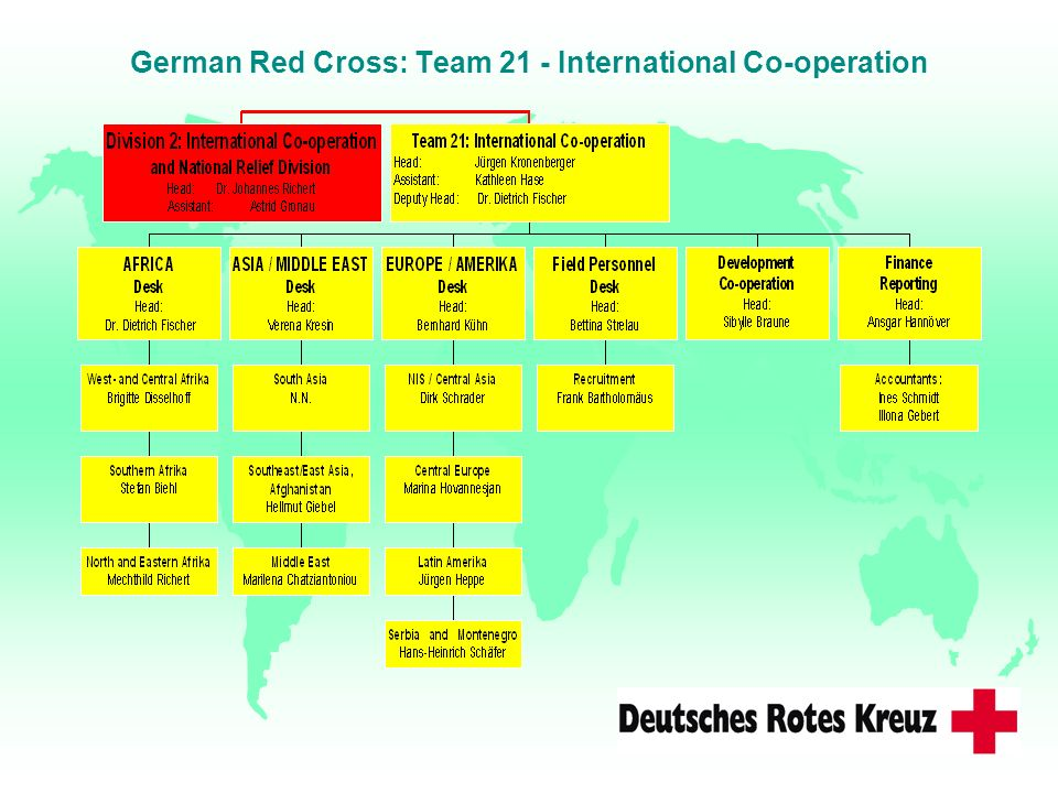 German Red Cross: Team 21 - International Co-operation