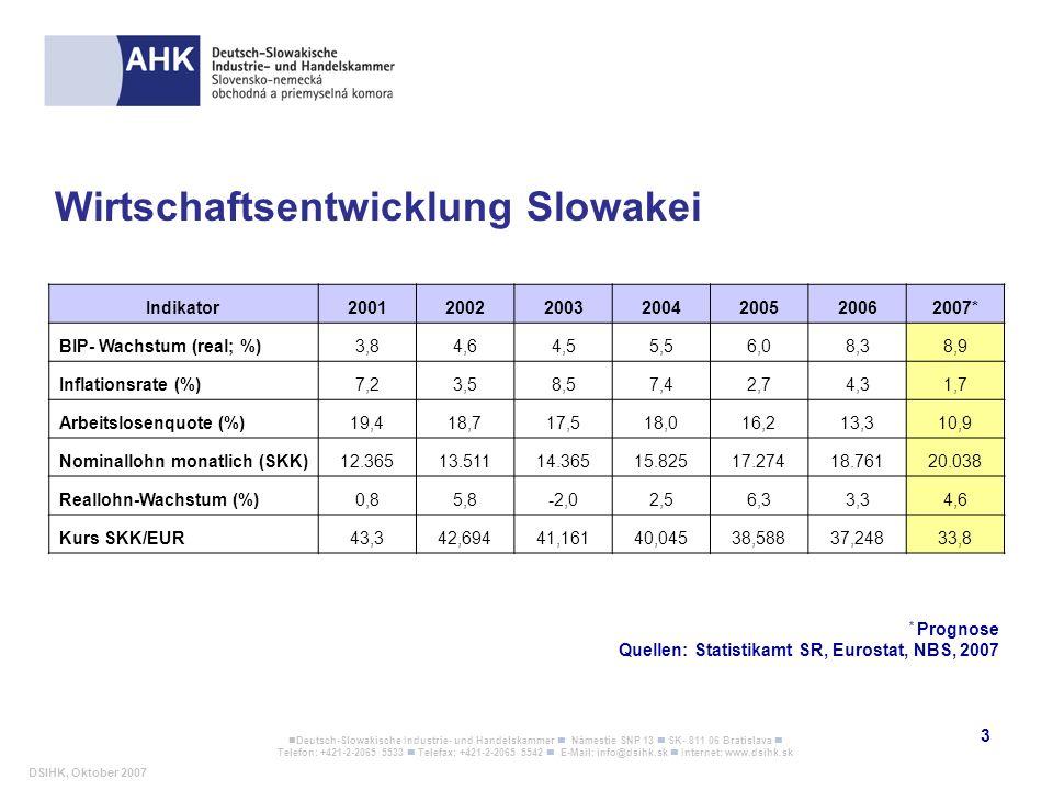 Wirtschaftsentwicklung Slowakei