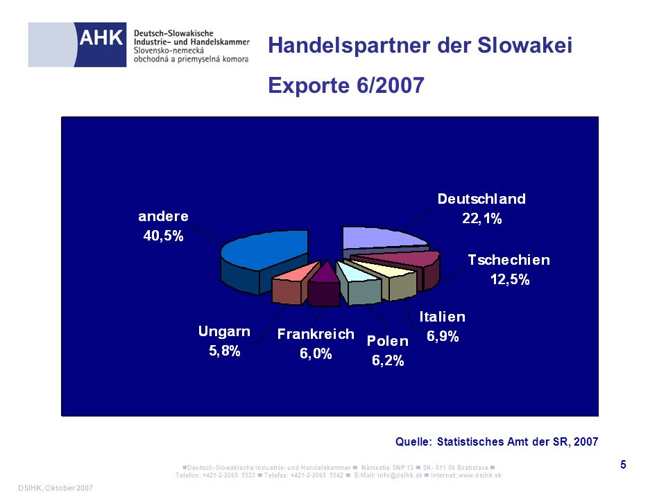 Handelspartner der Slowakei Exporte 6/2007