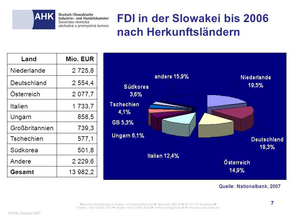 FDI in der Slowakei bis 2006 nach Herkunftsländern