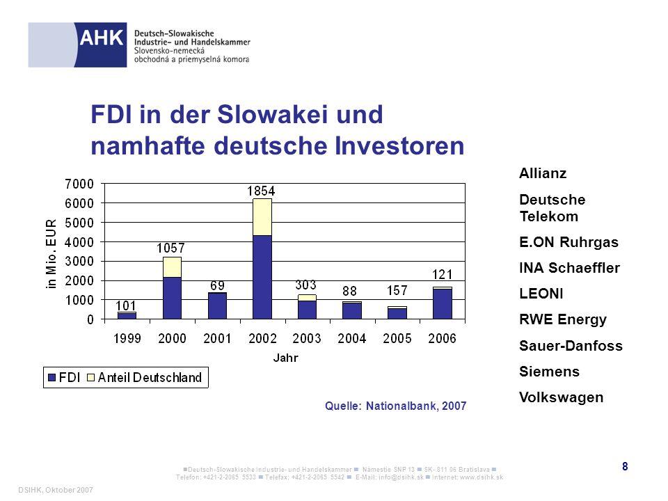 FDI in der Slowakei und namhafte deutsche Investoren