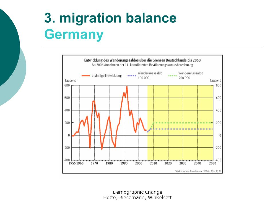 3. migration balance Germany