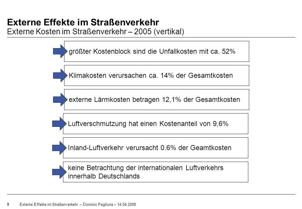 Externe Effekte im Straßenverkehr Externe Kosten im Straßenverkehr – 2005 (vertikal)