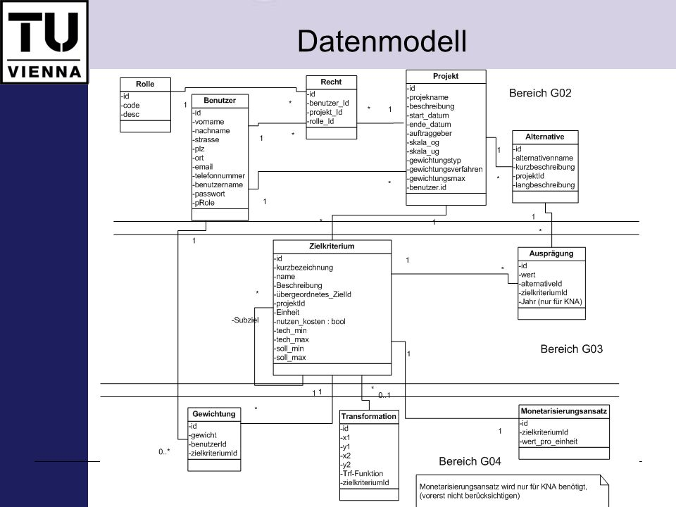 Datenmodell E-Valuation – Implementierung ökomomischer Bewertungmethoden, SS 2008