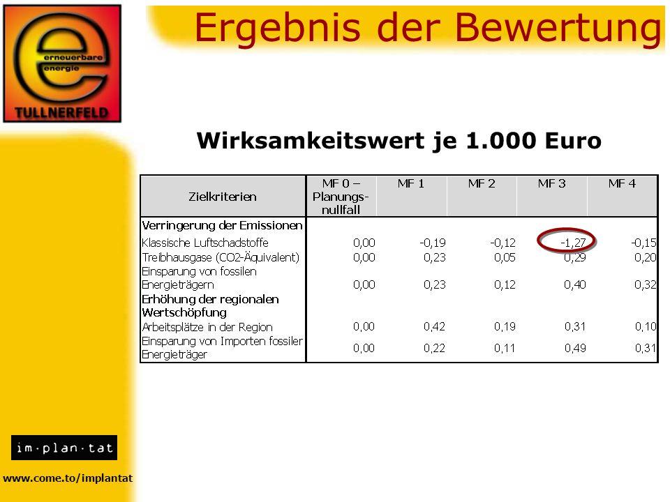 Wirksamkeitswert je 1.000 Euro
