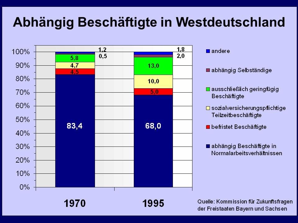 Abhängig Beschäftigte in Westdeutschland