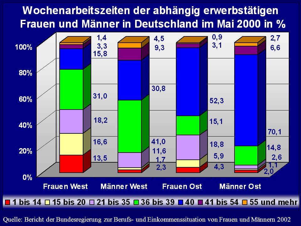 Quelle: Bericht der Bundesregierung zur Berufs- und Einkommenssituation von Frauen und Männern 2002