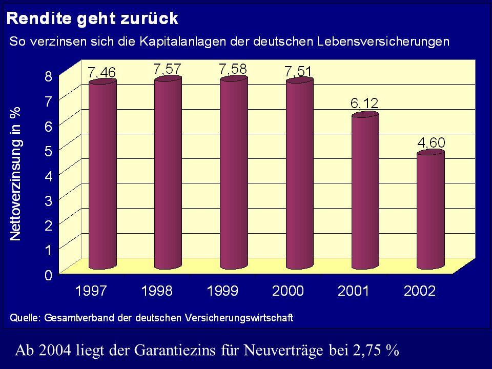 Ab 2004 liegt der Garantiezins für Neuverträge bei 2,75 %