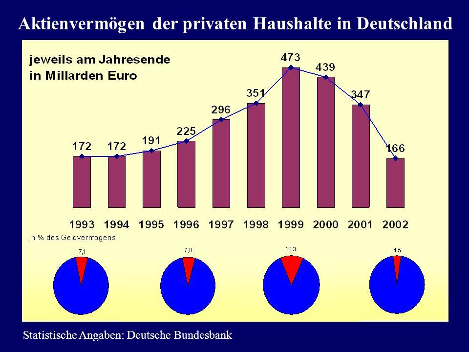 Aktienvermögen der privaten Haushalte in Deutschland
