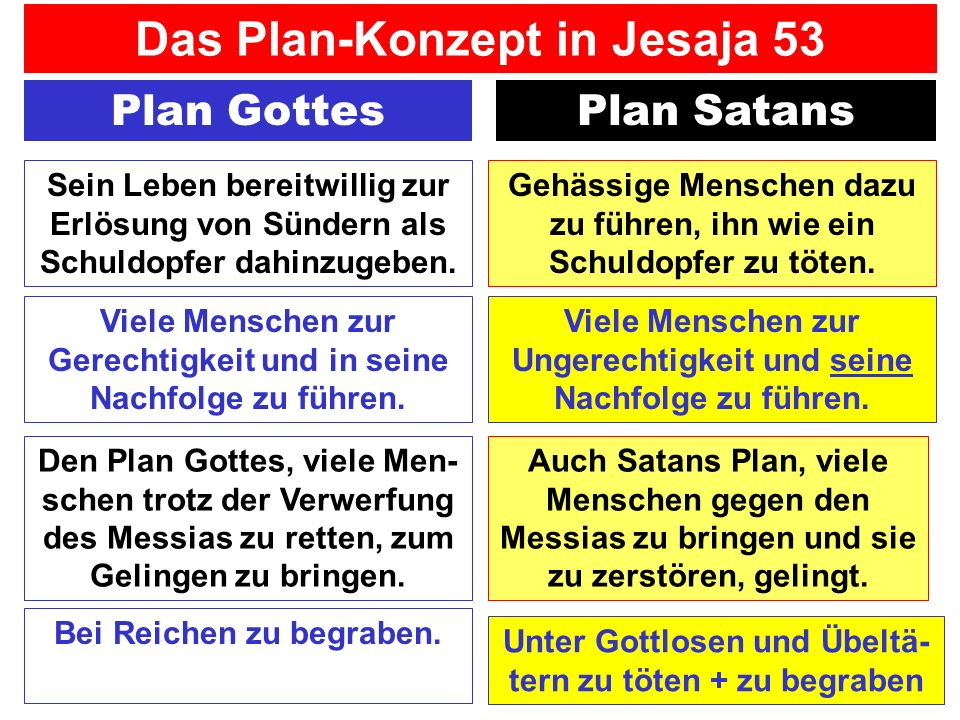 Das Plan-Konzept in Jesaja 53