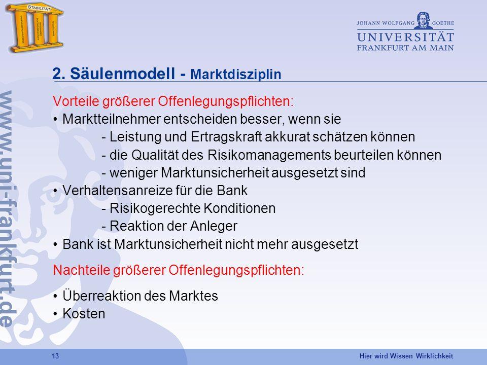 2. Säulenmodell - Marktdisziplin