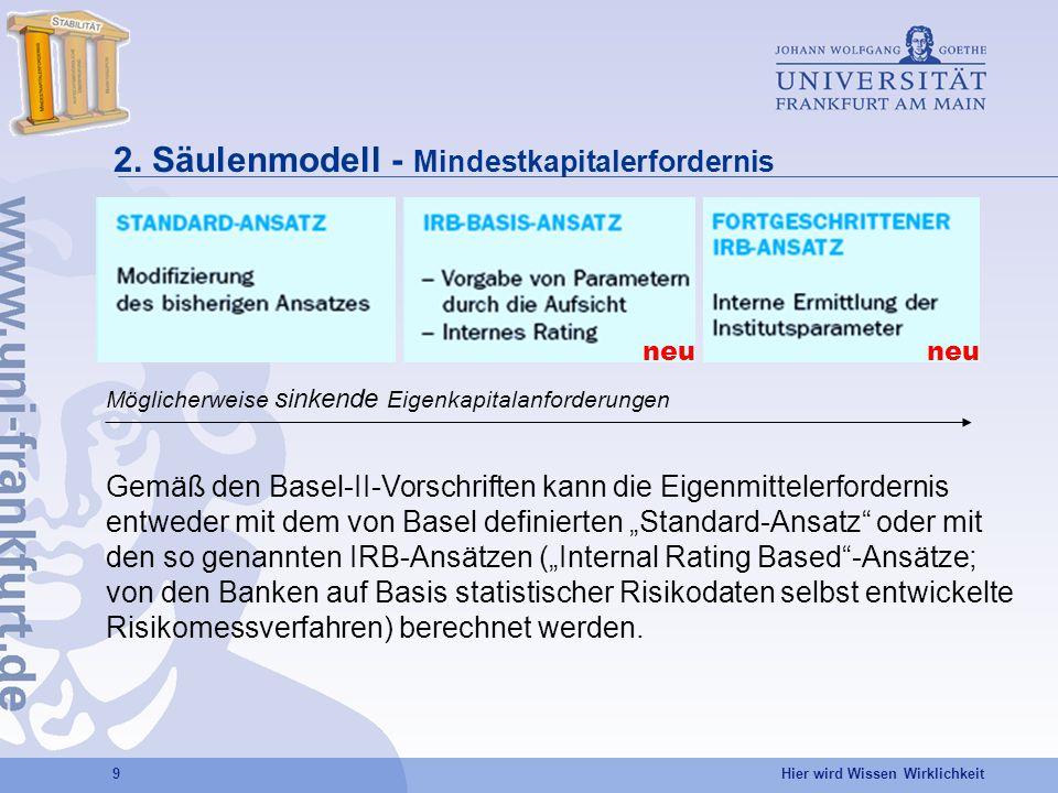 2. Säulenmodell - Mindestkapitalerfordernis