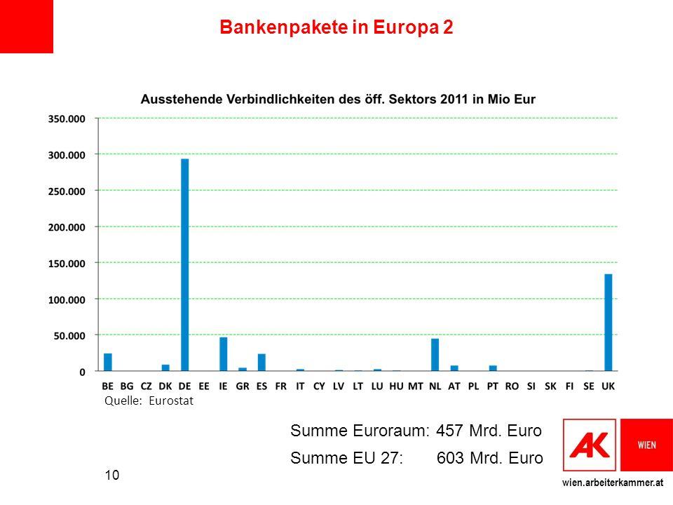 Bankenpakete in Europa 2
