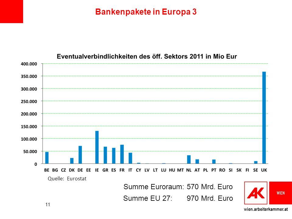 Bankenpakete in Europa 3