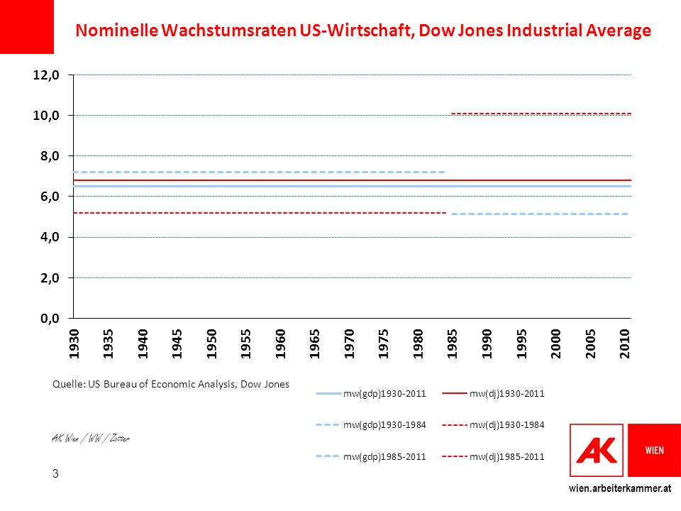 Nominelle Wachstumsraten US-Wirtschaft, Dow Jones Industrial Average