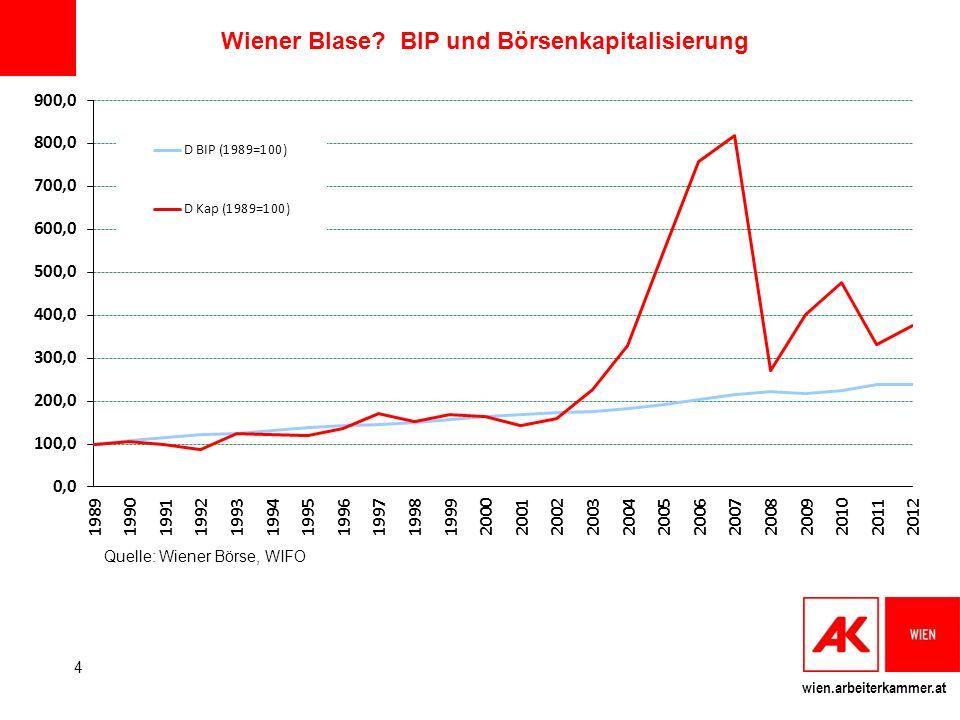 Wiener Blase BIP und Börsenkapitalisierung