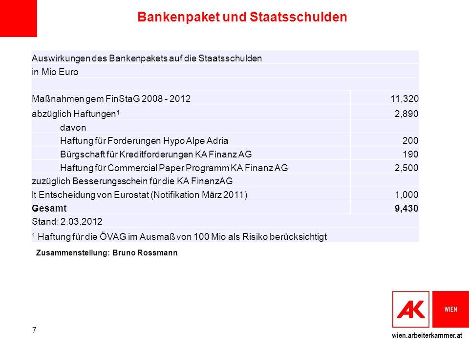 Bankenpaket und Staatsschulden