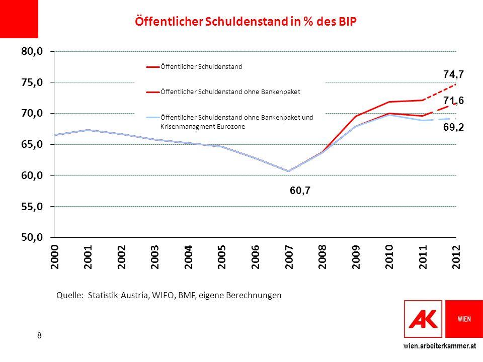 Öffentlicher Schuldenstand in % des BIP