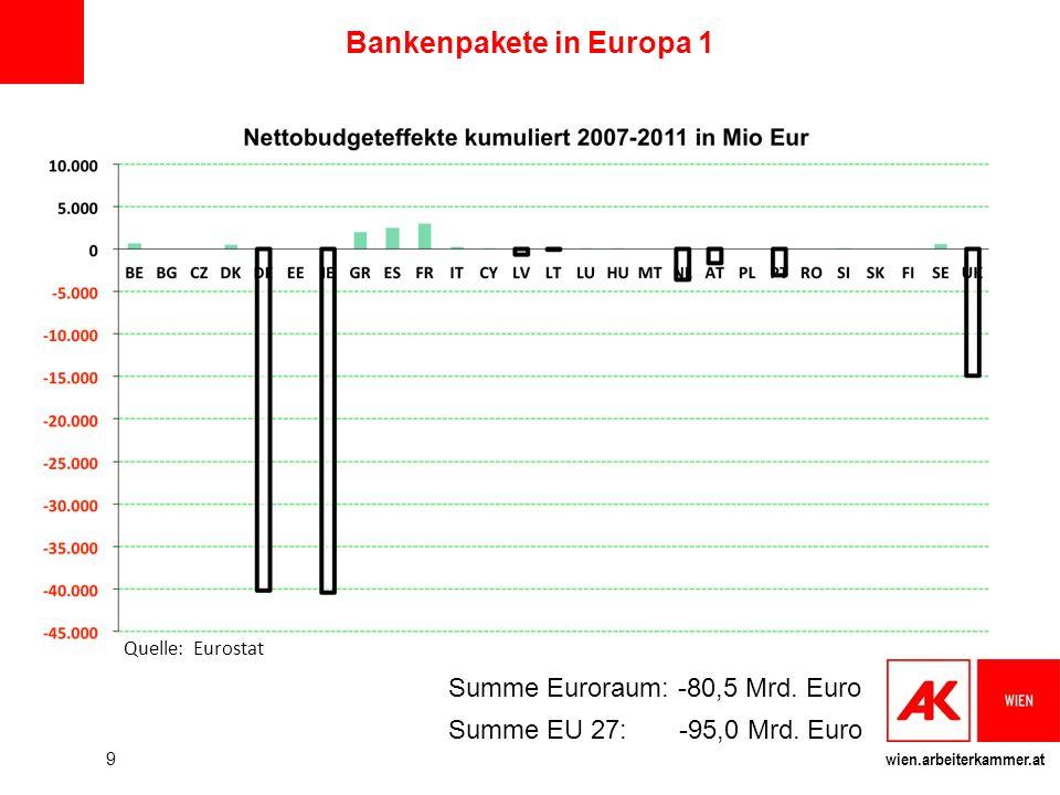 Bankenpakete in Europa 1
