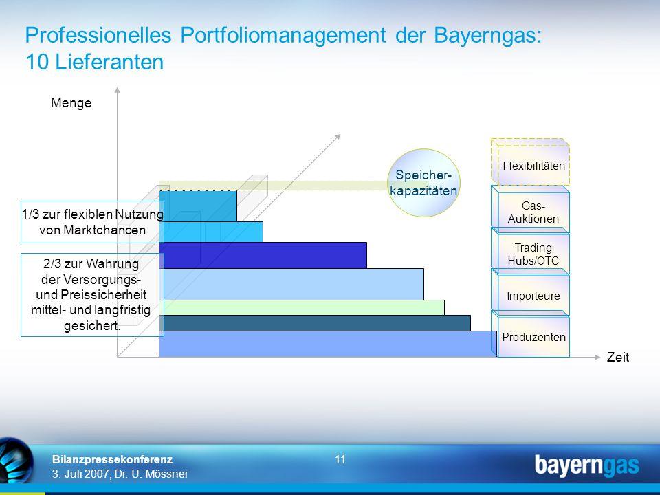 Professionelles Portfoliomanagement der Bayerngas: 10 Lieferanten