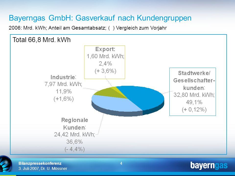 Bayerngas GmbH: Gasverkauf nach Kundengruppen