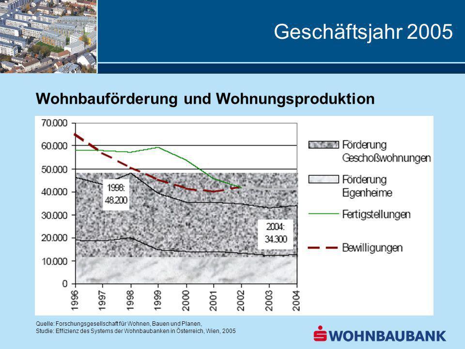 Geschäftsjahr 2005 Wohnbauförderung und Wohnungsproduktion