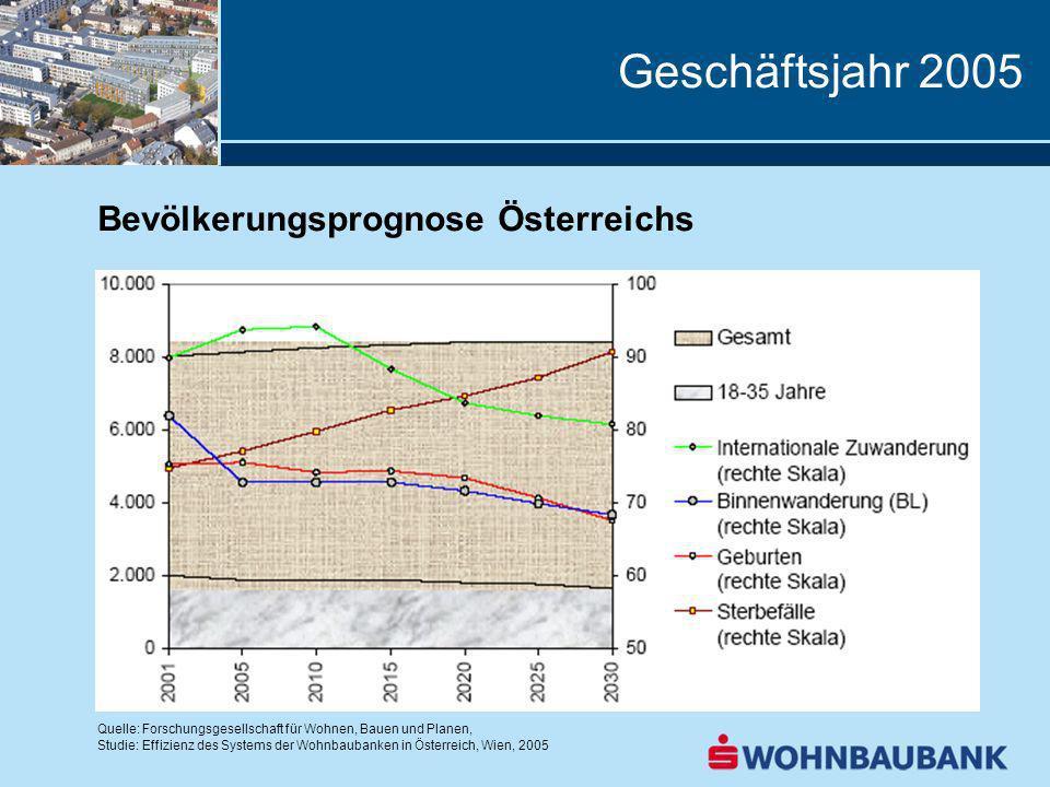Geschäftsjahr 2005 Bevölkerungsprognose Österreichs