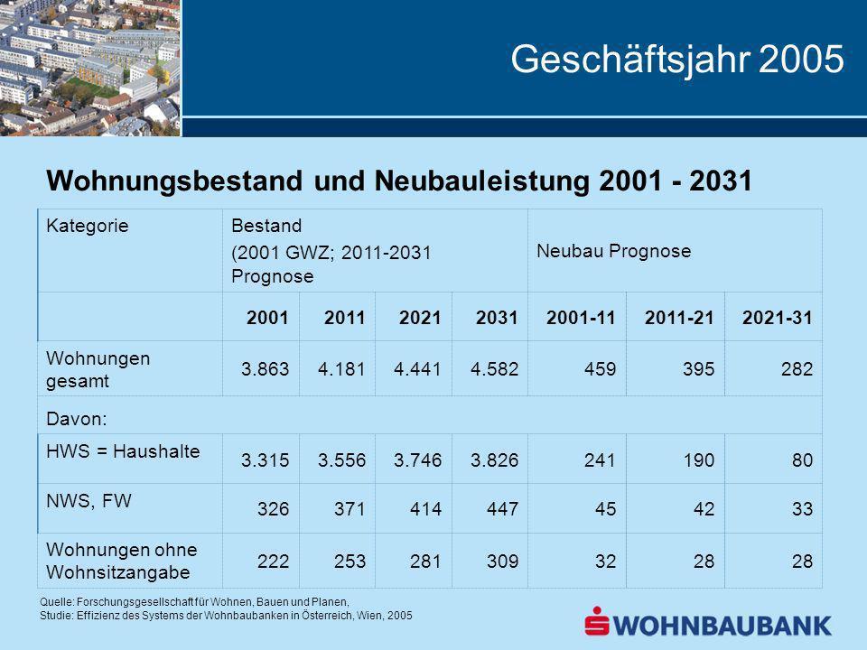 Geschäftsjahr 2005 Wohnungsbestand und Neubauleistung 2001 - 2031